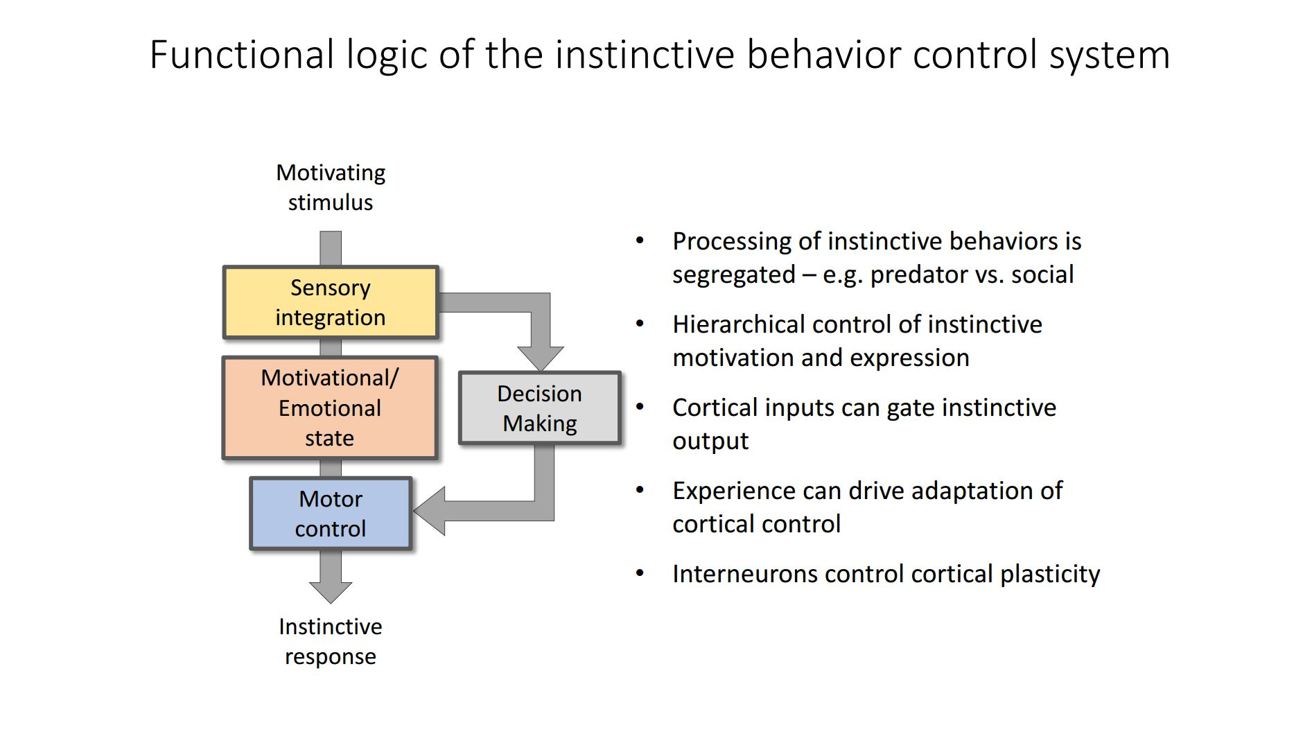 Functional logic of the instinctive behaviour control systems